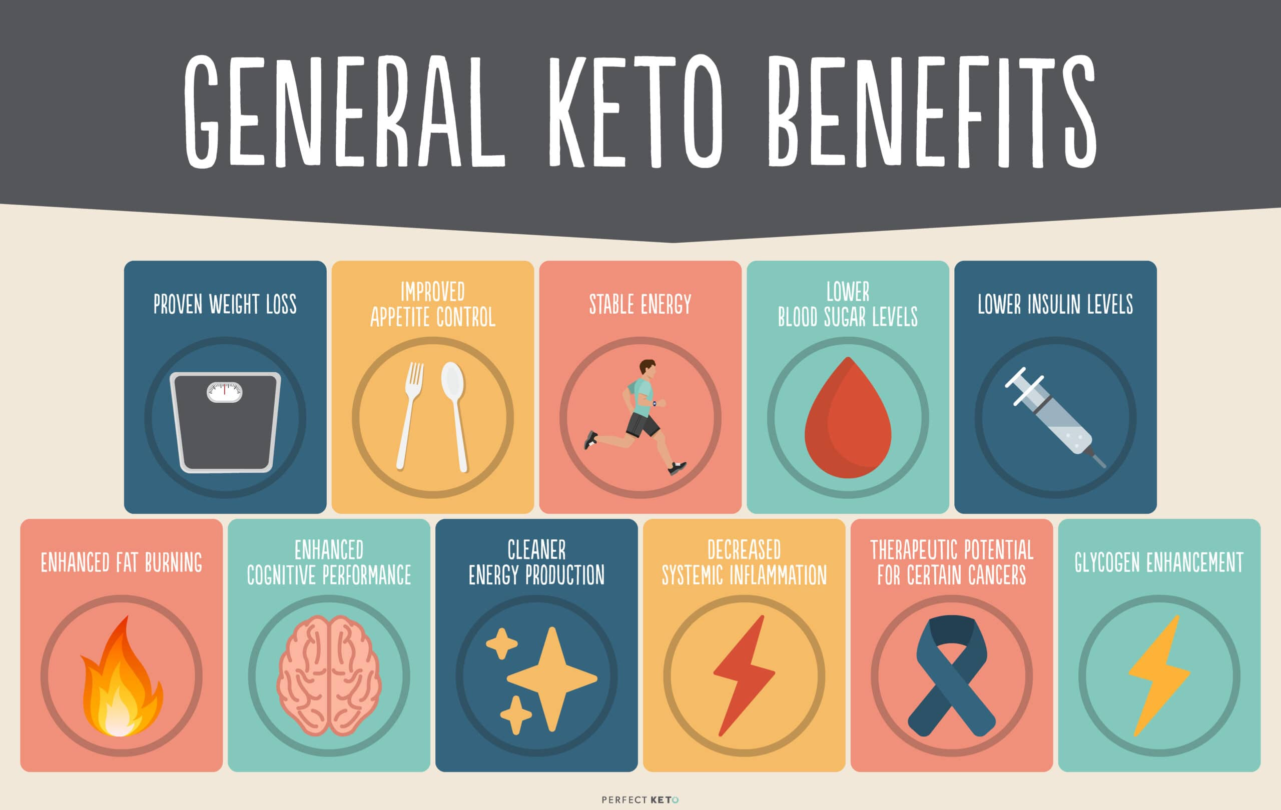 7 Benefits of The Keto Diet